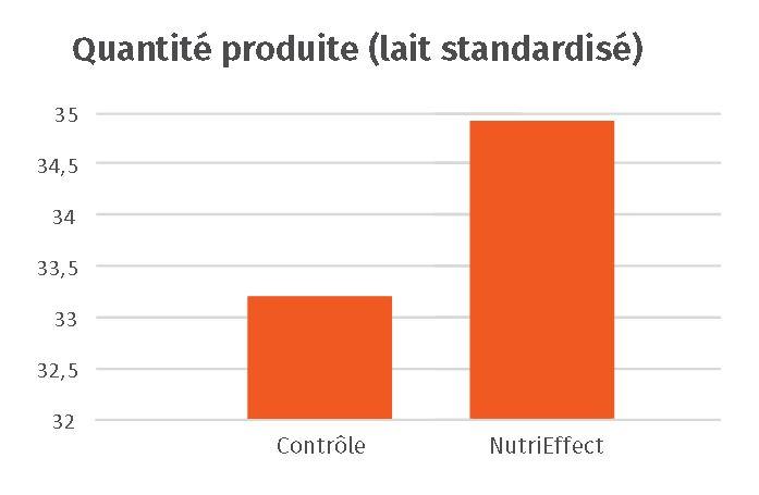 JOSERA - graphique quantité produite (lait standardisé)