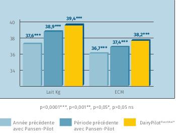 graphique DairyPilot